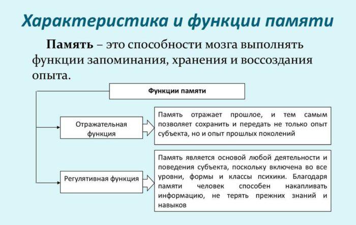Рис. 4. Функции памяти