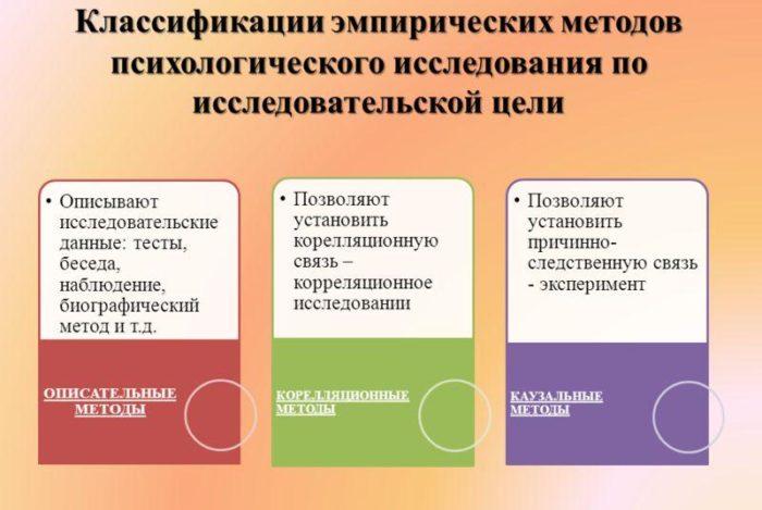 Рис. 3. Классификация эмпирических методов психологии