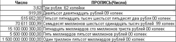 Цифры прописью ℹ️ как правильно писать, правописание числительных в русском языке в таблице, примеры написания чисел текстом